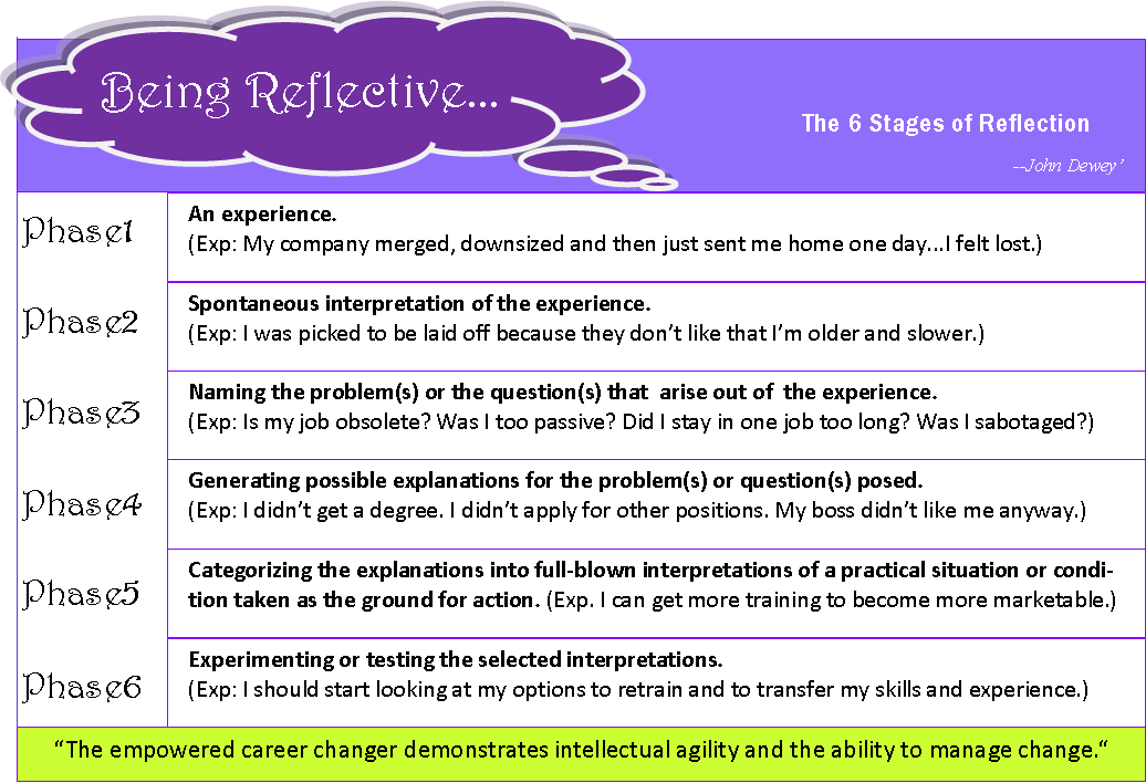 reflection journal 3 Following instructions: effects of principles and examples journal of  experimental psychology: applied, 1(3), 227-244   898x13.